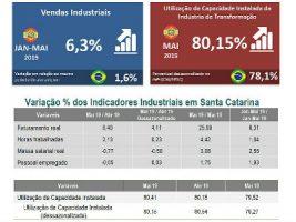 desempenho-industria-SC